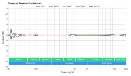 Shure SE425 Consistency L