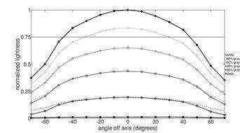 ASUS MX279HS Horizontal Lightness Graph