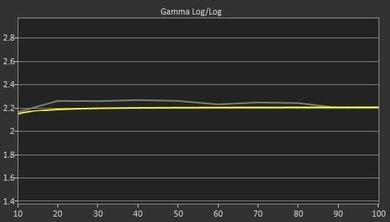 LG LF6300 Pre Gamma Curve Picture
