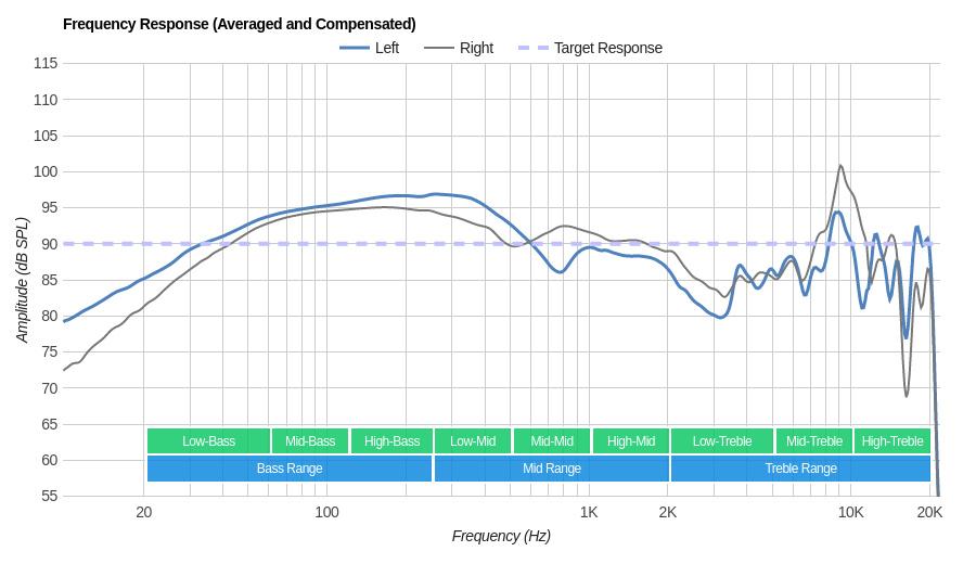 LucidSound LS31 Wireless Frequency Response