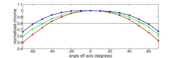 Dell U2518D Horizontal Chroma Graph