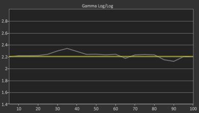 Samsung Q70/Q70R QLED Post Gamma Curve Picture