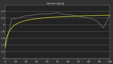 Dell U2717D Pre Gamma Curve Picture