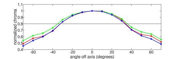 Acer Nitro VG271 Vertical Chroma Graph