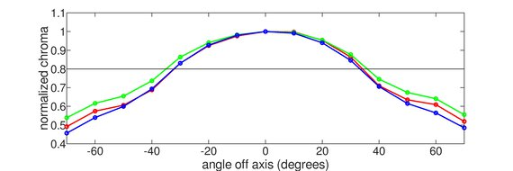 Acer Nitro VG271 Pbmiipx Vertical Chroma Graph