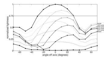 ASUS VG245H Vertical Lightness Graph