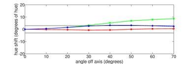 LG B8 OLED Hue Graph