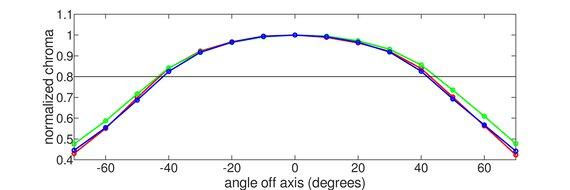 LG 38GN950-B Horizontal Chroma Graph