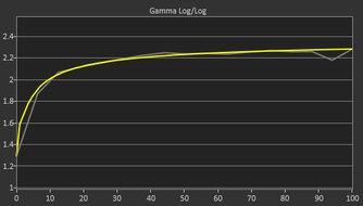 HP X24ih Post Gamma Curve Picture