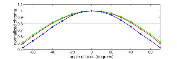 AOC CU34G2X Horizontal Chroma Graph