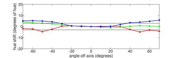 Mobile Pixels DUEX Plus Vertical Hue Graph
