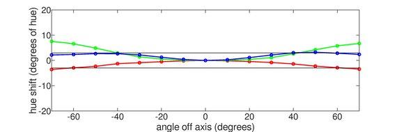 Gigabyte AORUS FO48U OLED Horizontal Hue Graph