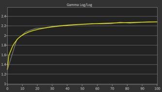 Dell S3219D Post Gamma Curve Picture