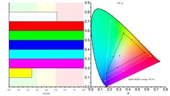 ViewSonic VG1655 Color Gamut ARGB Picture