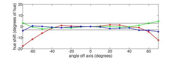 Mobile Pixels DUEX Plus Horizontal Hue Graph