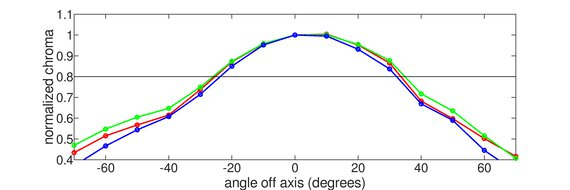 BenQ EX2780Q Vertical Chroma Graph