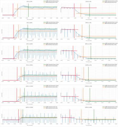 LG 43UD79 Response Time Chart