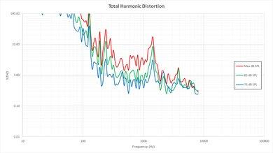 Vizio E Series 4k 2016 Total Harmonic Distortion Picture