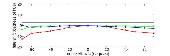 ASUS TUF VG32VQ Vertical Hue Graph