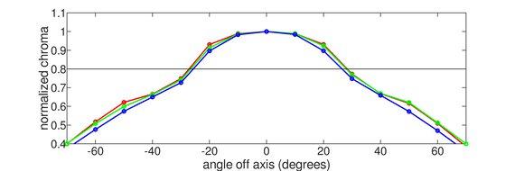 MSI Optix G27C6 Horizontal Chroma Graph