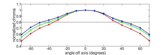 ASUS ROG Strix XG279Q Horizontal Chroma Graph