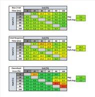 Gigabyte G27Q Response Time Table