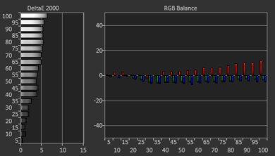 Hisense H8F Pre White Balance Picture
