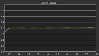 LG SJ8500 Post Gamma Curve Picture