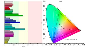 LG 38GL950G-B Color Gamut Rec.2020 Picture