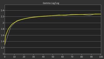 LG 32GP850-B Post Gamma Curve Picture