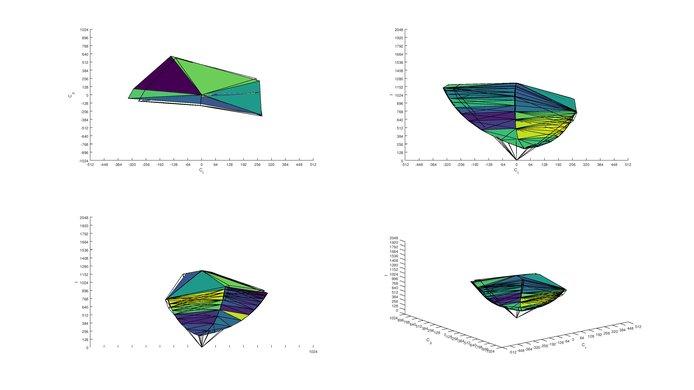 Dell P2217H s.RGB Color Volume ITP picture