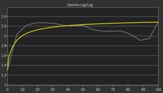 HP 27F Pre Gamma Curve Picture