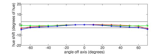 AOC CU34G2X Vertical Hue Graph