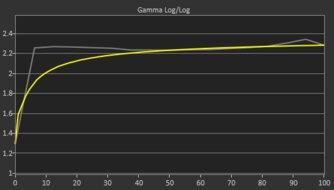 Dell S2721HGF Pre Gamma Curve Picture