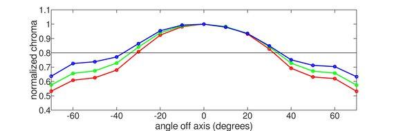LG 38WN95C-W Vertical Chroma Graph