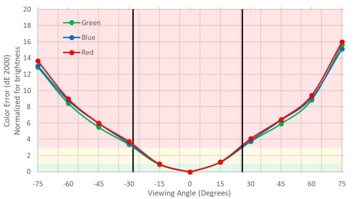 MSI Optix MPG27CQ Vertical Color Shift Picture
