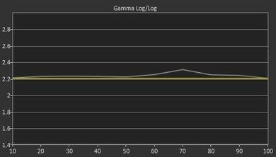 Vizio E Series 2015 Pre Gamma Curve Picture