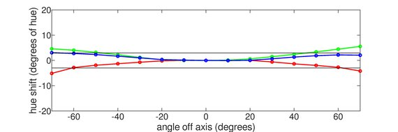 MSI Oculux NXG253R Horizontal Hue Graph