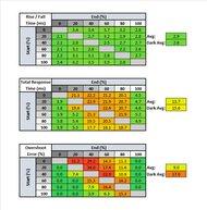 Gigabyte M28U Response Time Table