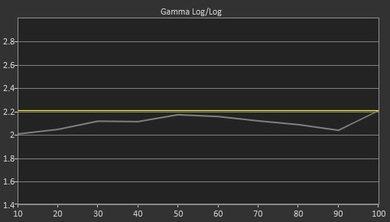LG EF9500 Pre Gamma Curve Picture
