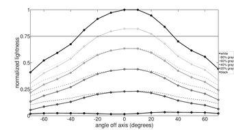 LG 27GN800-B Vertical Lightness Graph