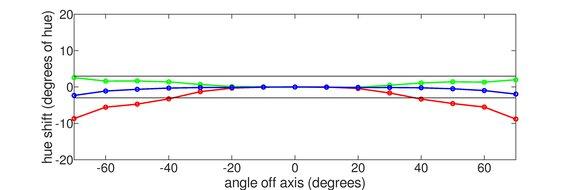 ASUS TUF Gaming VG259QM Vertical Hue Graph