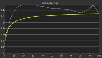 BenQ EX2780Q Pre Gamma Curve Picture