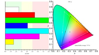 LG 27GN750-B Color Gamut ARGB Picture