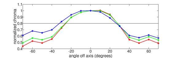 ViewSonic VG1655 Vertical Chroma Graph