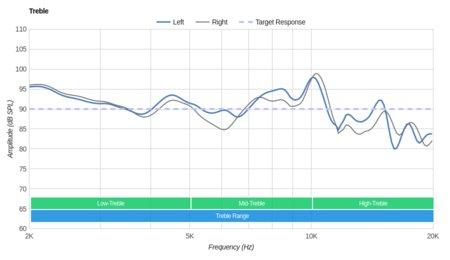 Audio-Technica ATH-MSR7NC Treble
