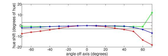 MSI Optix MAG271CQR Vertical Hue Graph