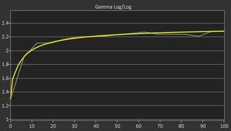 MSI Optix G27C5 Post Gamma Curve Picture