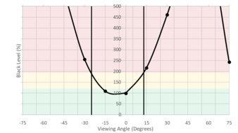 Acer GN246HL Bbid Horizontal Black Level Picture