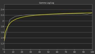 ASUS VG279Q Pre Gamma Curve Picture